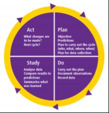 Plan, Do, Study, Act diagram